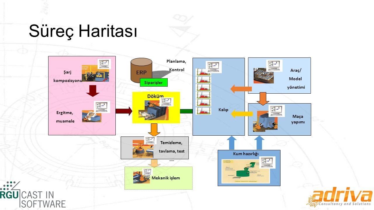 Süreç Haritası Ergitme, muamele Şarj kompozisyonu Kum hazırlığı Maça yapımı Kalıp Araç/ Model yönetimi Mekanik işlem Temizleme, tavlama, test....