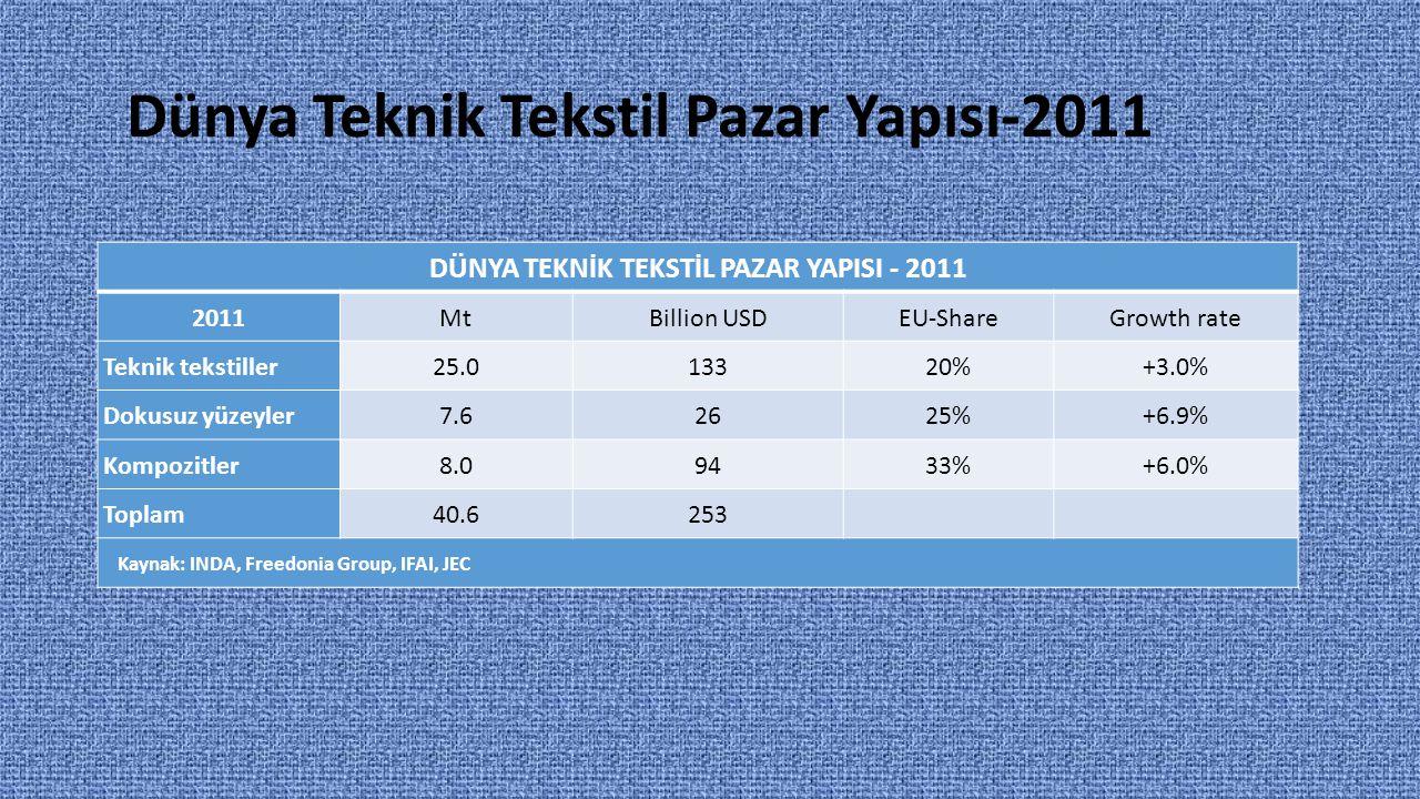 Dünya Teknik Tekstil Pazar Yapısı-2011 DÜNYA TEKNİK TEKSTİL PAZAR YAPISI - 2011 2011MtBillion USDEU-ShareGrowth rate Teknik tekstiller25.013320%+3.0%