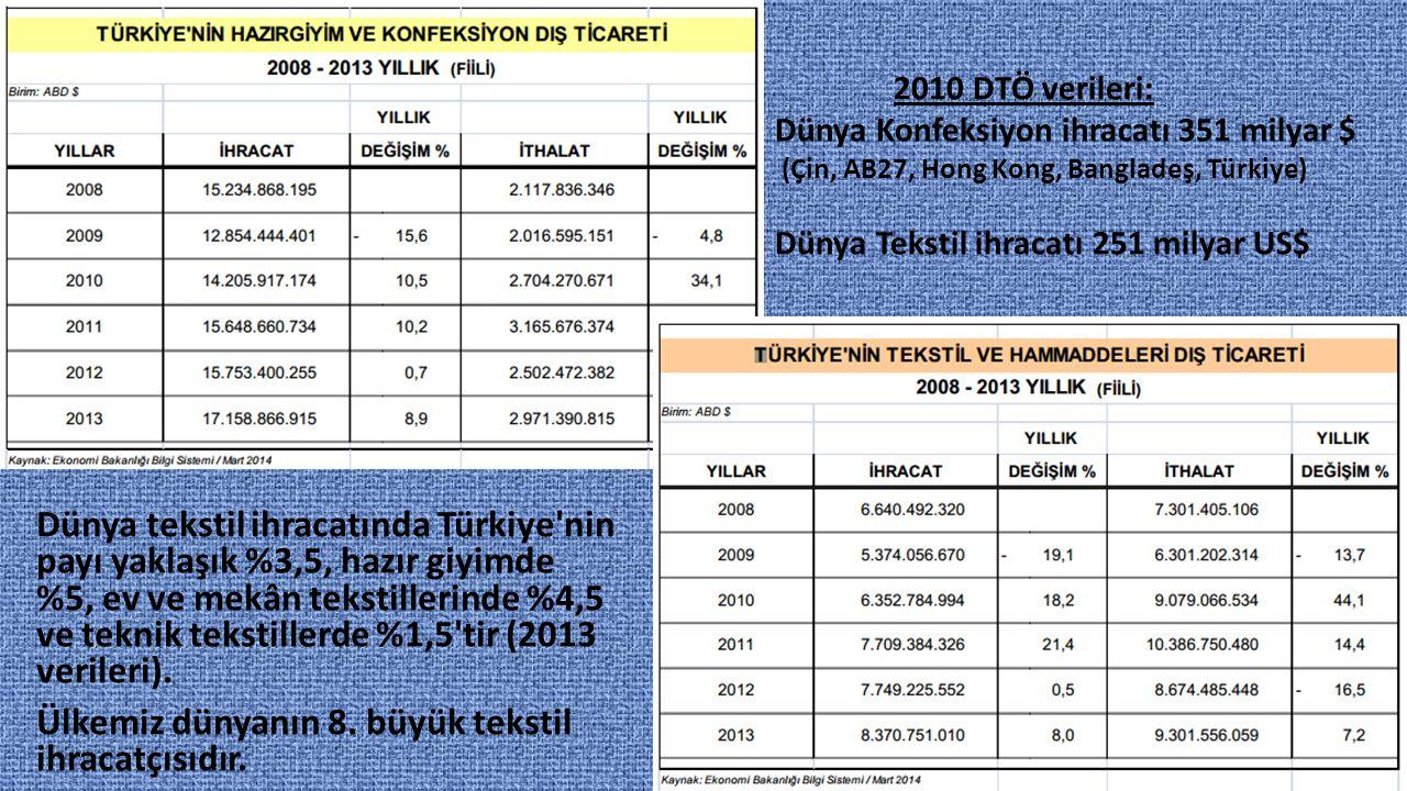 Dünya tekstil ihracatında Türkiye'nin payı yaklaşık %3,5, hazır giyimde %5, ev ve mekân tekstillerinde %4,5 ve teknik tekstillerde %1,5'tir (2013 veri