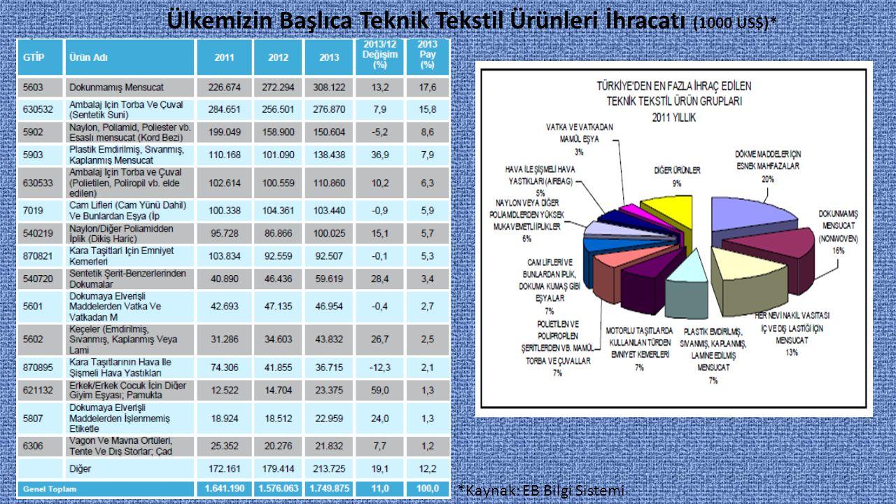 Ülkemizin Başlıca Teknik Tekstil Ürünleri İhracatı (1000 US$)* *Kaynak: EB Bilgi Sistemi