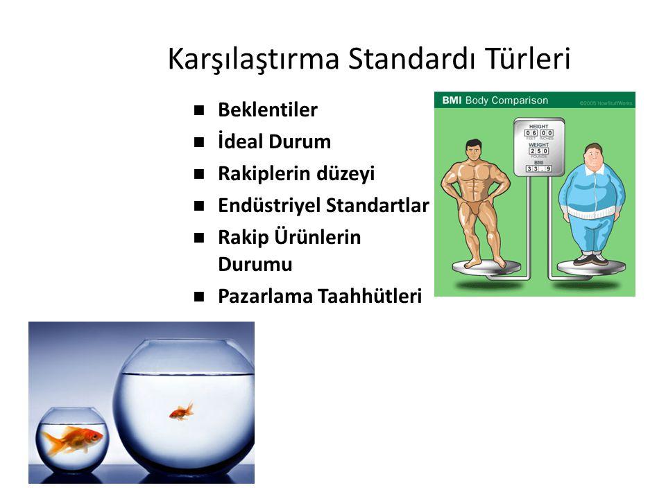 Karşılaştırma Standardı Türleri n Beklentiler n İdeal Durum n Rakiplerin düzeyi n Endüstriyel Standartlar n Rakip Ürünlerin Durumu n Pazarlama Taahhüt