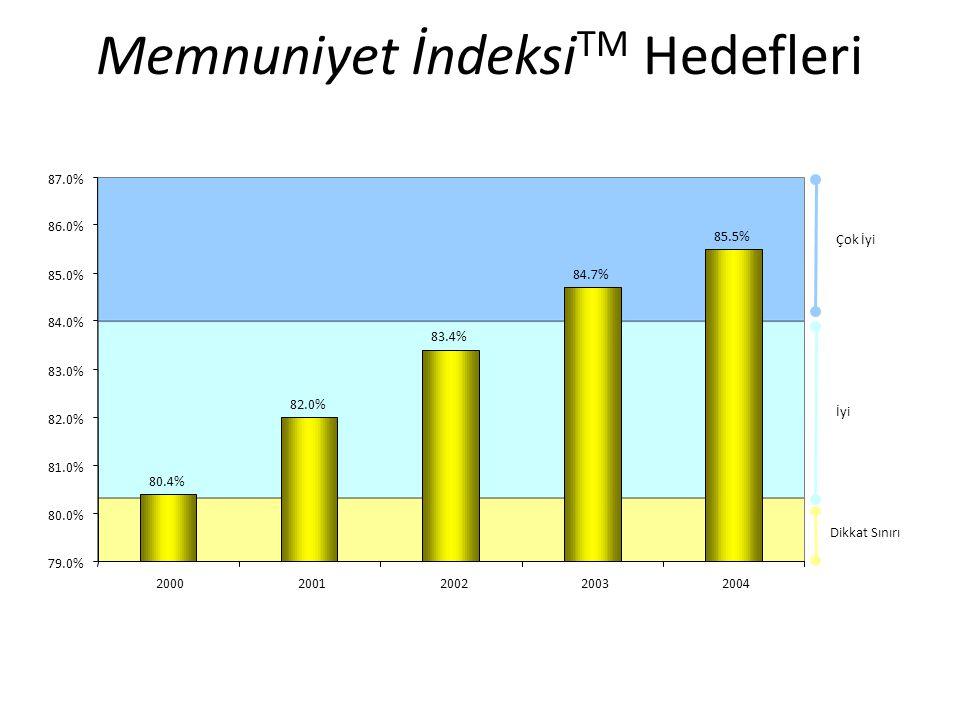 Memnuniyet İndeksi TM Hedefleri 80.4% 82.0% 83.4% 84.7% 85.5% 79.0% 80.0% 81.0% 82.0% 83.0% 84.0% 85.0% 86.0% 87.0% 20002001200220032004 Dikkat Sınırı