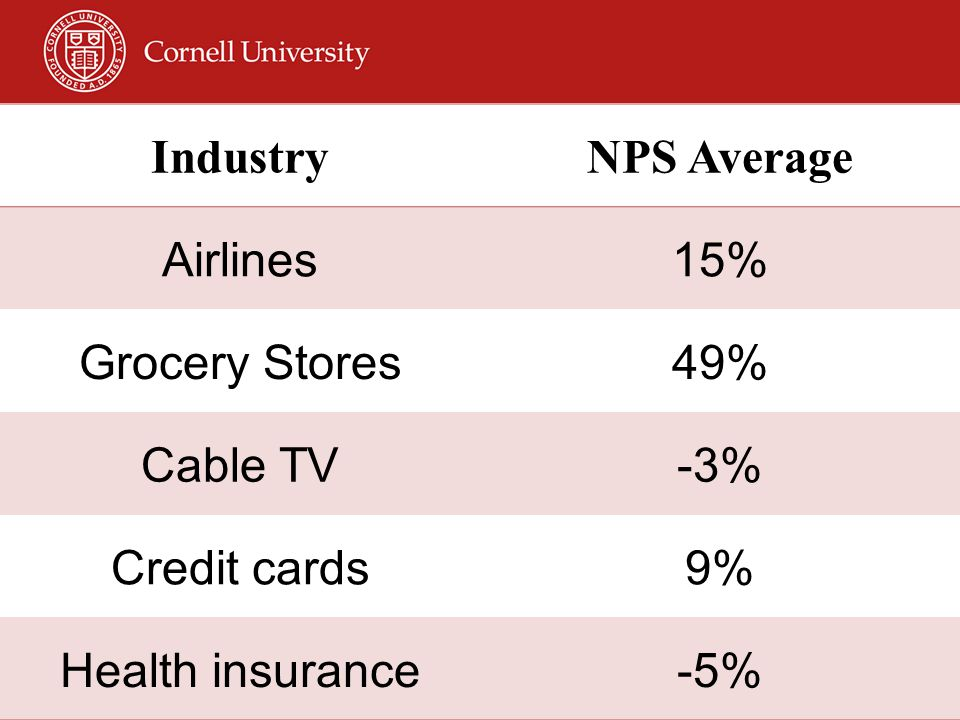 IndustryNPS Average Airlines15% Grocery Stores49% Cable TV-3% Credit cards9% Health insurance-5%