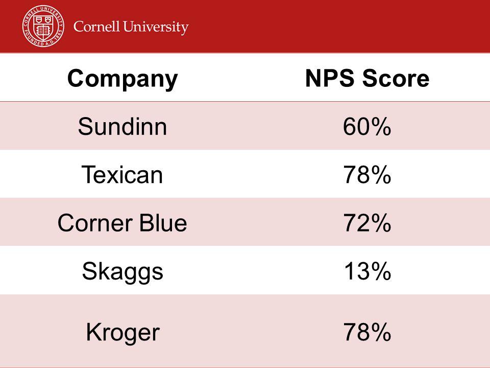 CompanyNPS Score Sundinn60% Texican78% Corner Blue72% Skaggs13% Kroger78%