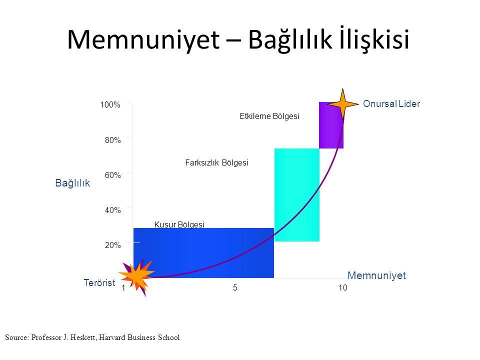 Memnuniyet – Bağlılık İlişkisi Etkileme Bölgesi Farksızlık Bölgesi Kusur Bölgesi 1 20% 40% 60% 80% 100% Bağlılık Memnuniyet 510 Onursal Lider Terörist