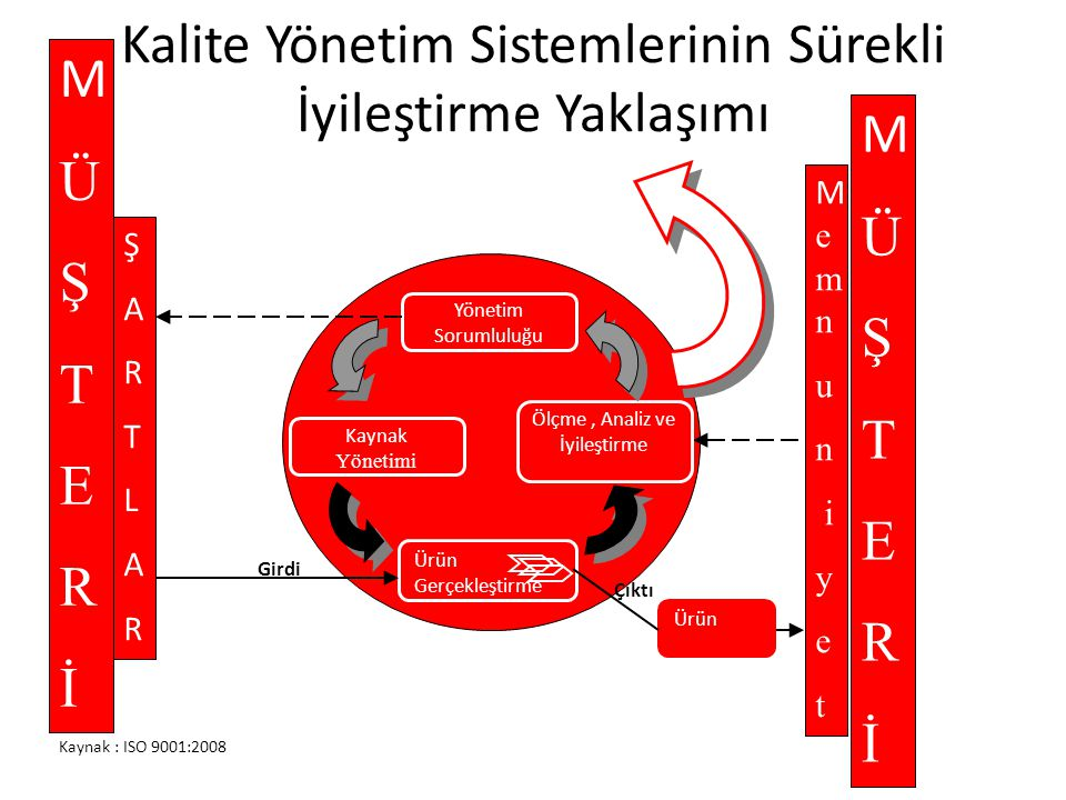 Kalite Yönetim Sistemlerinin Sürekli İyileştirme Yaklaşımı ŞARTLARŞARTLAR M e m n u n i y e t MÜŞTERİMÜŞTERİ Ölçme, Analiz ve İyileştirme Yönetim Soru