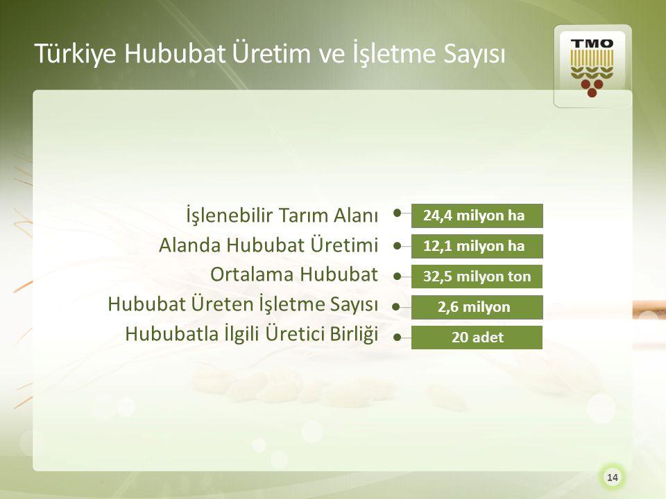 Türkiye Hububat Üretim ve İşletme Sayısı 24,4 milyon ha12,1 milyon ha 32,5 milyon ton 2,6 milyon 20 adet İşlenebilir Tarım Alanı Alanda Hububat Üretim