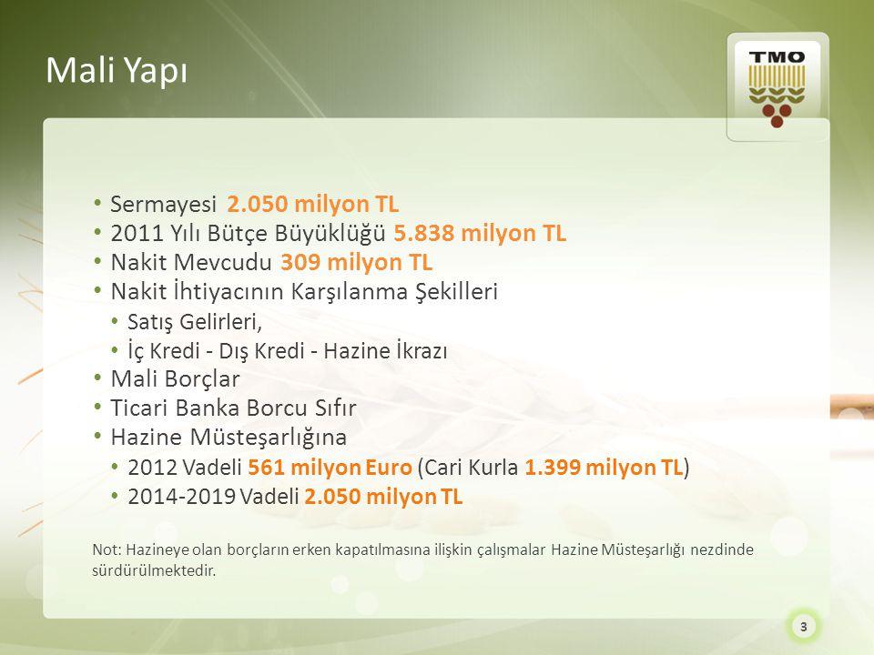 3 Sermayesi 2.050 milyon TL 2011 Yılı Bütçe Büyüklüğü 5.838 milyon TL Nakit Mevcudu 309 milyon TL Nakit İhtiyacının Karşılanma Şekilleri Satış Gelirle