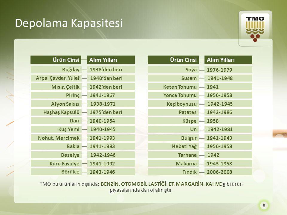 Ürün CinsiAlım Yılları Buğday Arpa, Çavdar, Yulaf Mısır, Çeltik 1938'den beri 1940'dan beri 1942'den beri Pirinç Afyon Sakızı Haşhaş Kapsülü Darı Kuş