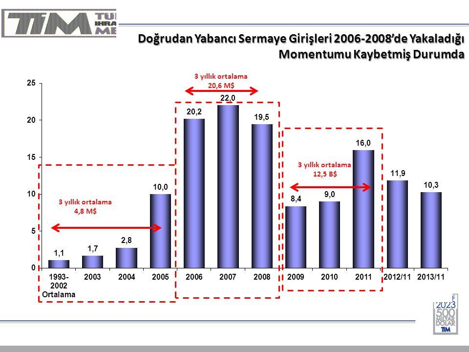 Doğrudan Yabancı Sermaye Girişleri 2006-2008'de Yakaladığı Momentumu Kaybetmiş Durumda
