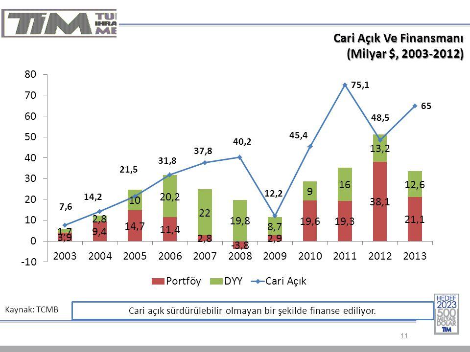 Kaynak: TCMB 11 Cari Açık Ve Finansmanı Cari Açık Ve Finansmanı (Milyar $, 2003-2012) Cari açık sürdürülebilir olmayan bir şekilde finanse ediliyor.