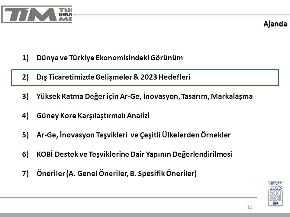 Ajanda 12 1)Dünya ve Türkiye Ekonomisindeki Görünüm 2)Dış Ticaretimizde Gelişmeler & 2023 Hedefleri 3)Yüksek Katma Değer için Ar-Ge, İnovasyon, Tasarım, Markalaşma 4)Güney Kore Karşılaştırmalı Analizi 5)Ar-Ge, İnovasyon Teşvikleri ve Çeşitli Ülkelerden Örnekler 6)KOBİ Destek ve Teşviklerine Dair Yapının Değerlendirilmesi 7)Öneriler (A.