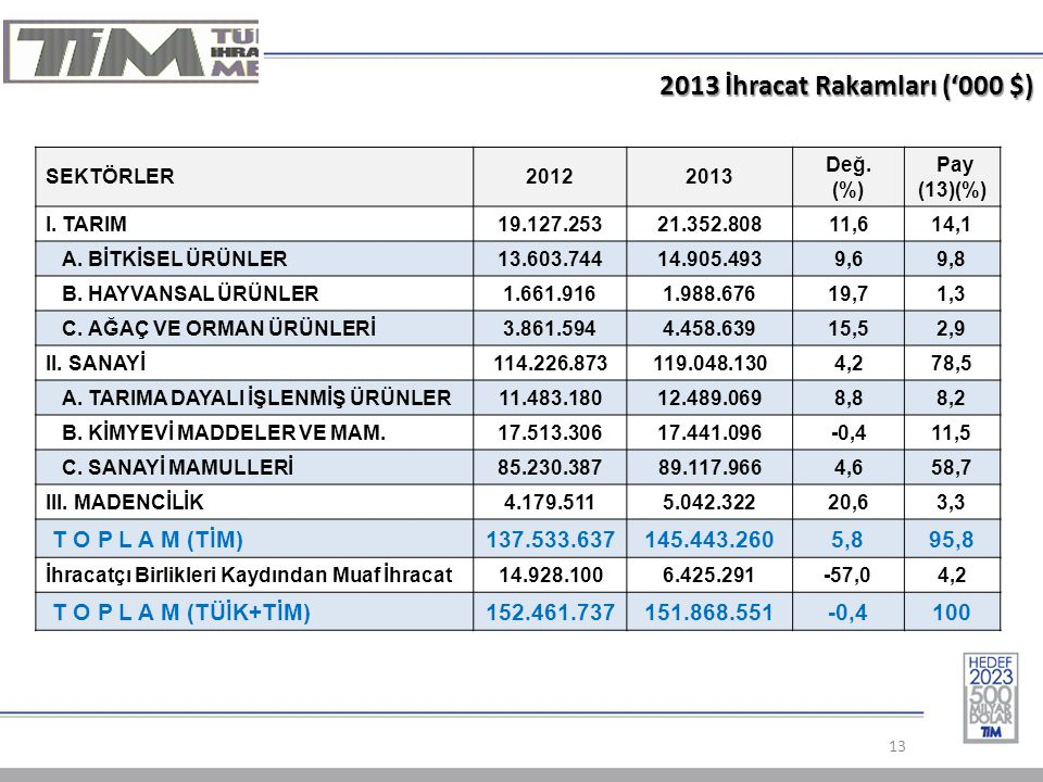 2013 İhracat Rakamları ('000 $) 13 SEKTÖRLER20122013 Değ.