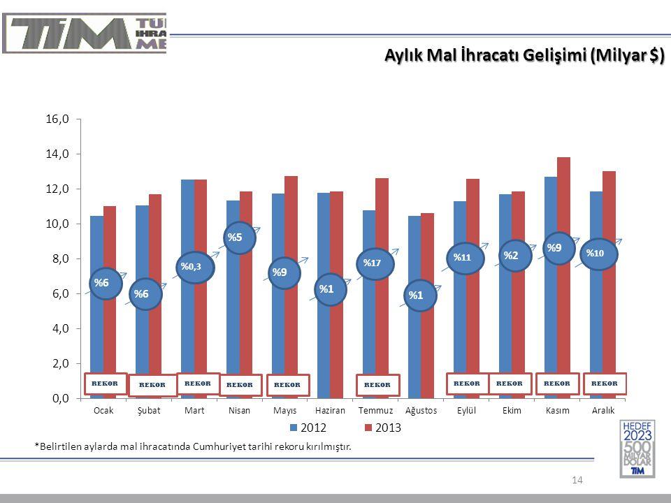 Aylık Mal İhracatı Gelişimi (Milyar $) 14 REKOR %0,3 %6 %5%2%9 *Belirtilen aylarda mal ihracatında Cumhuriyet tarihi rekoru kırılmıştır.