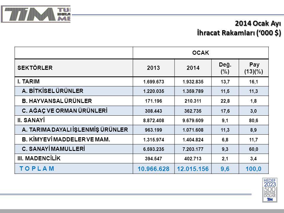 2014 Ocak Ayı İhracat Rakamları ('000 $) OCAK SEKTÖRLER20132014 Değ.