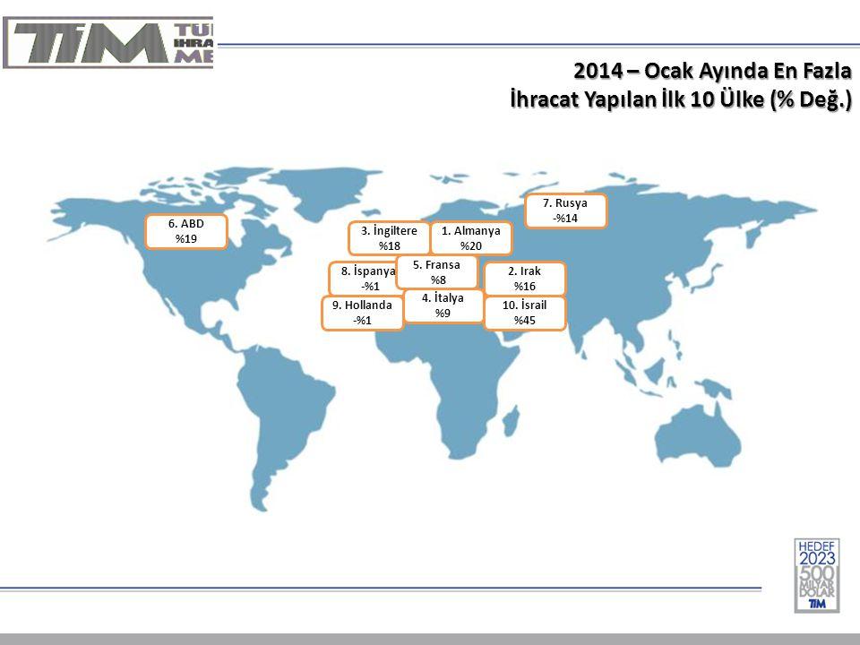 2014 – Ocak Ayında En Fazla İhracat Yapılan İlk 10 Ülke (% Değ.) 1.
