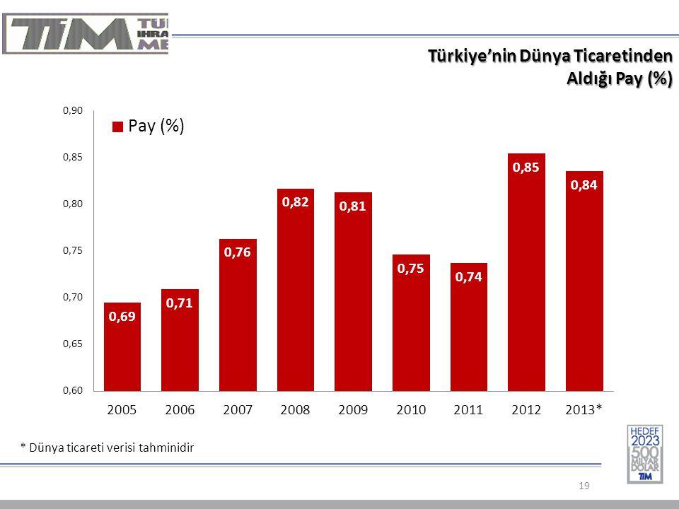 Türkiye'nin Dünya Ticaretinden Aldığı Pay (%) 19 * Dünya ticareti verisi tahminidir