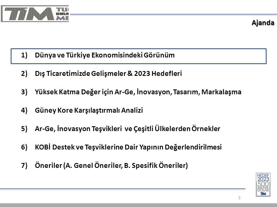Ajanda 2 1)Dünya ve Türkiye Ekonomisindeki Görünüm 2)Dış Ticaretimizde Gelişmeler & 2023 Hedefleri 3)Yüksek Katma Değer için Ar-Ge, İnovasyon, Tasarım, Markalaşma 4)Güney Kore Karşılaştırmalı Analizi 5)Ar-Ge, İnovasyon Teşvikleri ve Çeşitli Ülkelerden Örnekler 6)KOBİ Destek ve Teşviklerine Dair Yapının Değerlendirilmesi 7)Öneriler (A.