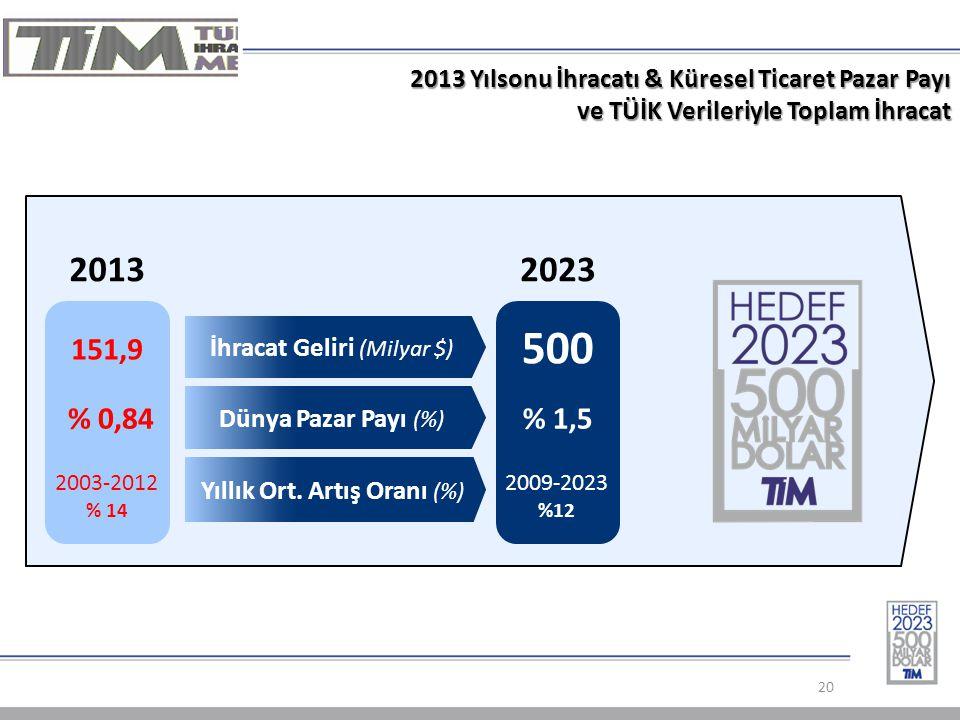 2013 Yılsonu İhracatı & Küresel Ticaret Pazar Payı ve TÜİK Verileriyle Toplam İhracat 20 20132023 500 İhracat Geliri (Milyar $) % 0,84% 1,5 Dünya Pazar Payı (%) 2003-2012 % 14 2009-2023 %12 Yıllık Ort.