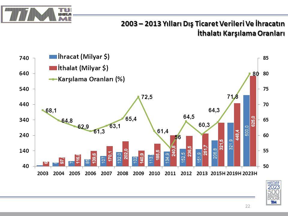 2003 – 2013 Yılları Dış Ticaret Verileri Ve İhracatın İthalatı Karşılama Oranları 22