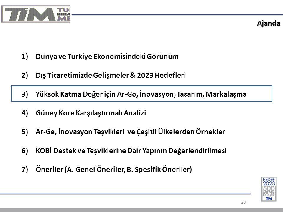 Ajanda 23 1)Dünya ve Türkiye Ekonomisindeki Görünüm 2)Dış Ticaretimizde Gelişmeler & 2023 Hedefleri 3)Yüksek Katma Değer için Ar-Ge, İnovasyon, Tasarım, Markalaşma 4)Güney Kore Karşılaştırmalı Analizi 5)Ar-Ge, İnovasyon Teşvikleri ve Çeşitli Ülkelerden Örnekler 6)KOBİ Destek ve Teşviklerine Dair Yapının Değerlendirilmesi 7)Öneriler (A.