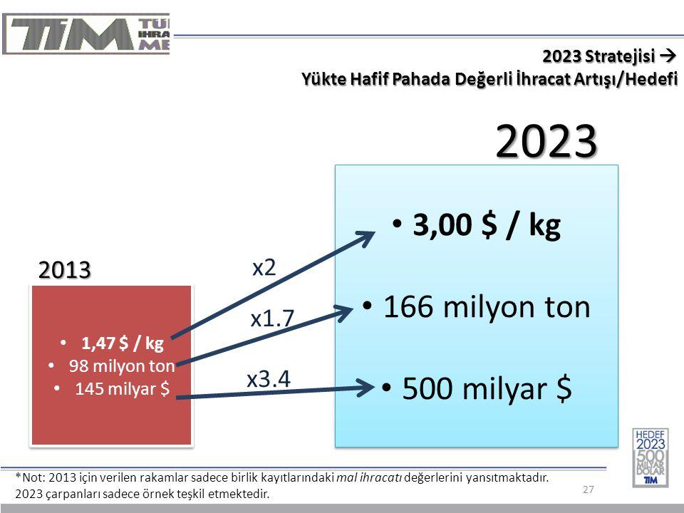 2023 Stratejisi  Yükte Hafif Pahada Değerli İhracat Artışı/Hedefi 27 2013 2023 *Not: 2013 için verilen rakamlar sadece birlik kayıtlarındaki mal ihracatı değerlerini yansıtmaktadır.