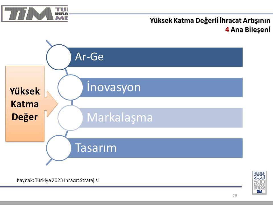 Yüksek Katma Değerli İhracat Artışının 4 Ana Bileşeni 28 Kaynak: Türkiye 2023 İhracat Stratejisi Ar-Ge İnovasyon Markalaşma Tasarım Yüksek Katma Değer