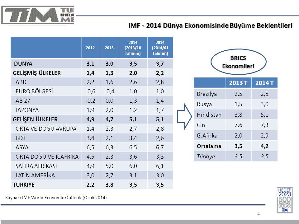 4 IMF - 2014 Dünya Ekonomisinde Büyüme Beklentileri 20122013 2014 (2013/10 Tahmin) 2014 (2014/01 Tahmin) DÜNYA3,13,03,53,7 GELİŞMİŞ ÜLKELER1,41,32,02,2 ABD2,21,62,62,8 EURO BÖLGESİ-0,6-0,41,0 AB 27-0,20,01,31,4 JAPONYA1,92,01,21,7 GELİŞEN ÜLKELER4,94,75,1 ORTA VE DOĞU AVRUPA1,42,32,72,8 BDT3,42,13,42,6 ASYA6,56,36,56,7 ORTA DOĞU VE K.AFRİKA4,52,33,63,3 SAHRA AFRİKASI4,95,06,06,1 LATİN AMERİKA3,02,73,13,0 TÜRKİYE2,2 3,83,5 Kaynak: IMF World Economic Outlook (Ocak 2014) 2013 T2014 T Brezilya2,5 Rusya1,53,0 Hindistan3,85,1 Çin7,67,3 G.Afrika2,02,9 Ortalama3,54,2 Türkiye3,5 BRICS Ekonomileri