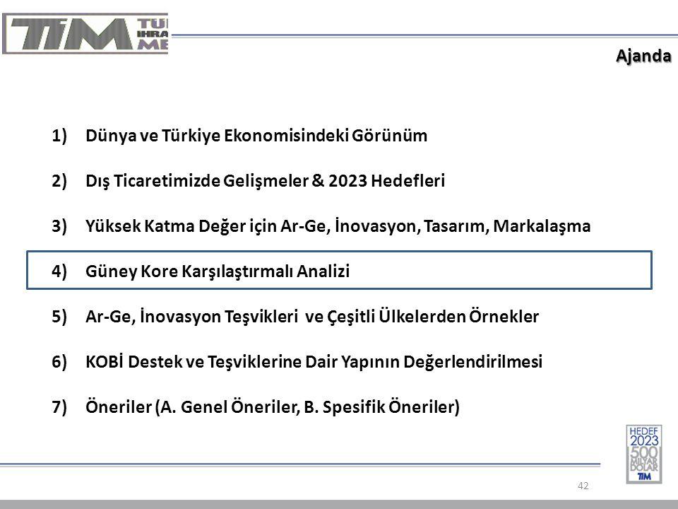 Ajanda 42 1)Dünya ve Türkiye Ekonomisindeki Görünüm 2)Dış Ticaretimizde Gelişmeler & 2023 Hedefleri 3)Yüksek Katma Değer için Ar-Ge, İnovasyon, Tasarım, Markalaşma 4)Güney Kore Karşılaştırmalı Analizi 5)Ar-Ge, İnovasyon Teşvikleri ve Çeşitli Ülkelerden Örnekler 6)KOBİ Destek ve Teşviklerine Dair Yapının Değerlendirilmesi 7)Öneriler (A.