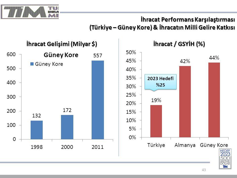 İhracat Performans Karşılaştırması (Türkiye – Güney Kore) & İhracatın Milli Gelire Katkısı 43 İhracat Gelişimi (Milyar $) İhracat / GSYİH (%) 2023 Hedefi %25