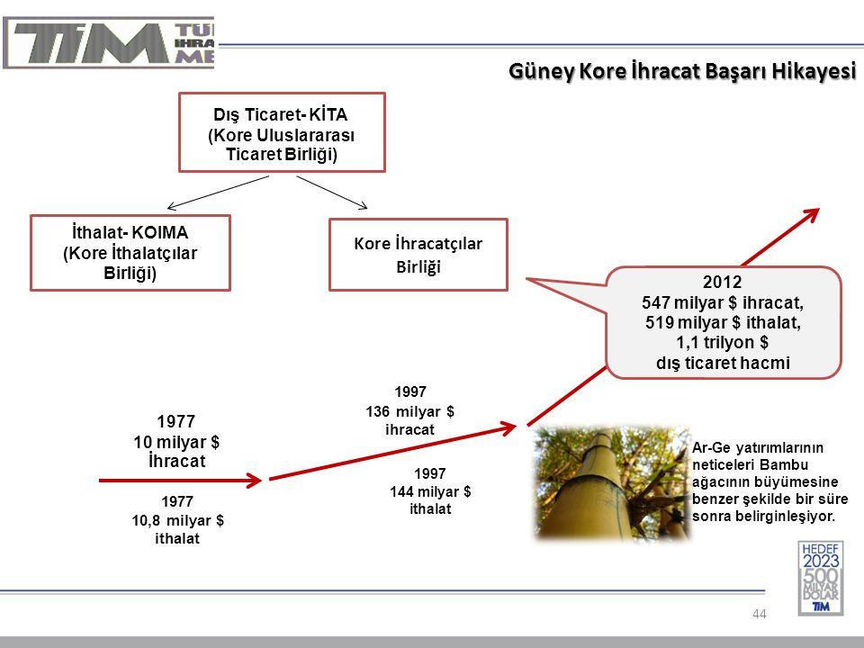 Güney Kore İhracat Başarı Hikayesi 44 Kore İhracatçılar Birliği İthalat- KOIMA (Kore İthalatçılar Birliği) 2012 547 milyar $ ihracat, 519 milyar $ ithalat, 1,1 trilyon $ dış ticaret hacmi 1997 136 milyar $ ihracat Dış Ticaret- KİTA (Kore Uluslararası Ticaret Birliği) 1977 10,8 milyar $ ithalat 1997 144 milyar $ ithalat 1977 10 milyar $ İhracat Ar-Ge yatırımlarının neticeleri Bambu ağacının büyümesine benzer şekilde bir süre sonra belirginleşiyor.