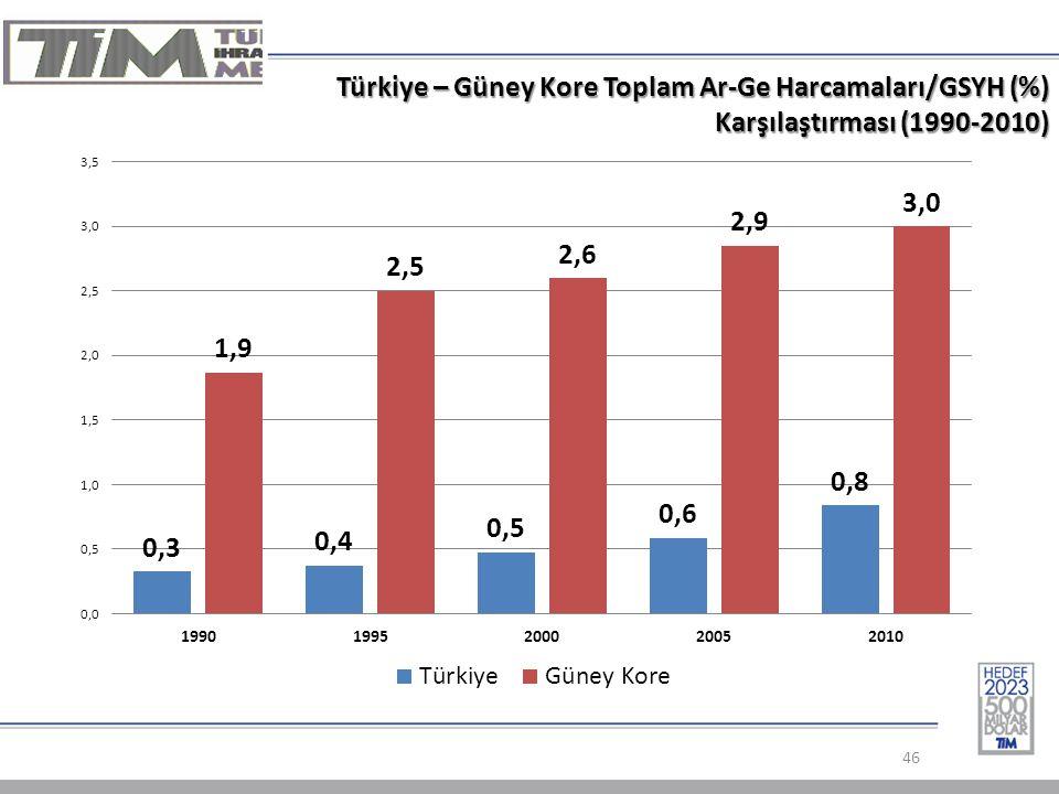 Türkiye – Güney Kore Toplam Ar-Ge Harcamaları/GSYH (%) Karşılaştırması (1990-2010) 46