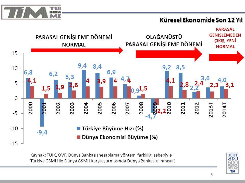 Kaynak: TÜİK, OVP, Dünya Bankası (hesaplama yöntemi farklılığı sebebiyle Türkiye GSMH ile Dünya GSMH karşılaştırmasında Dünya Bankası alınmıştır) Küresel Ekonomide Son 12 Yıl 5 PARASAL GENİŞLEME DÖNEMİ NORMAL OLAĞANÜSTÜ PARASAL GENİŞLEME DÖNEMİ PARASAL GENİŞLEMEDEN ÇIKIŞ, YENİ NORMAL