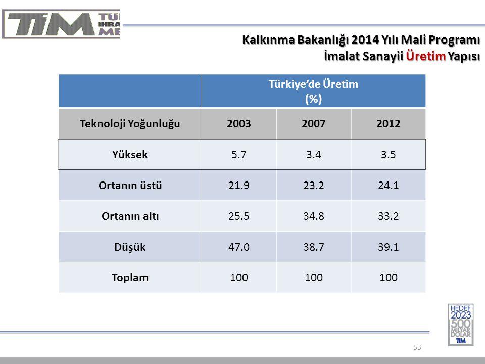 Kalkınma Bakanlığı 2014 Yılı Mali Programı İmalat Sanayii Üretim Yapısı 53 Türkiye'de Üretim (%) Teknoloji Yoğunluğu200320072012 Yüksek5.73.43.5 Ortanın üstü21.923.224.1 Ortanın altı25.534.833.2 Düşük47.038.739.1 Toplam100