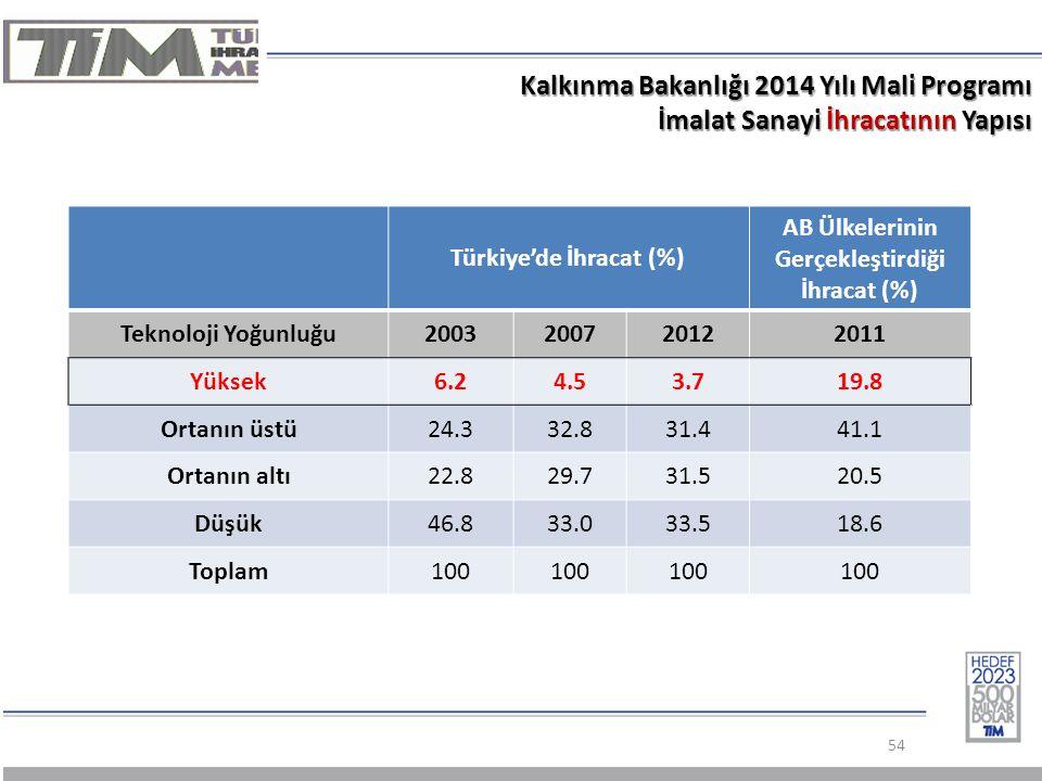 Kalkınma Bakanlığı 2014 Yılı Mali Programı İmalat Sanayi İhracatının Yapısı 54 Türkiye'de İhracat (%) AB Ülkelerinin Gerçekleştirdiği İhracat (%) Teknoloji Yoğunluğu2003200720122011 Yüksek6.24.53.719.8 Ortanın üstü24.332.831.441.1 Ortanın altı22.829.731.520.5 Düşük46.833.033.518.6 Toplam100