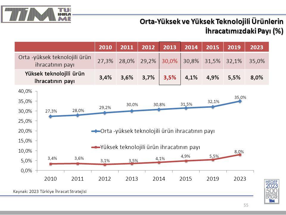 Orta-Yüksek ve Yüksek Teknolojili Ürünlerin İhracatımızdaki Payı (%) 55 Kaynak: 2023 Türkiye İhracat Stratejisi 20102011201220132014201520192023 Orta -yüksek teknolojili ürün ihracatının payı 27,3%28,0%29,2%30,0%30,8%31,5%32,1%35,0% Yüksek teknolojili ürün ihracatının payı 3,4%3,6%3,7%3,5%4,1%4,9%5,5%8,0%