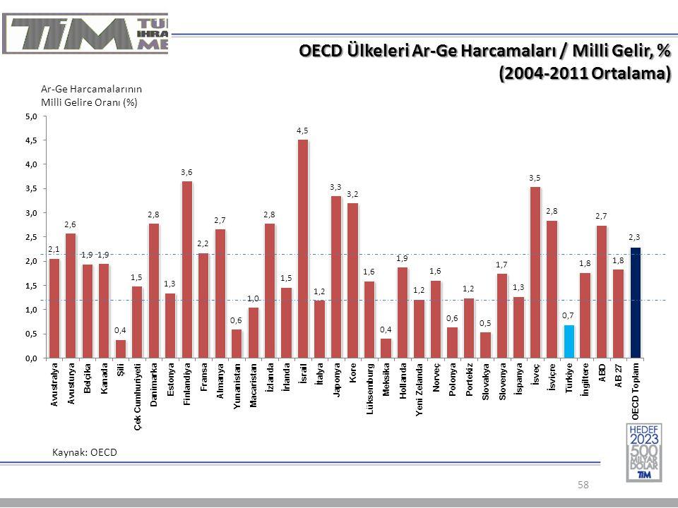 OECD Ülkeleri Ar-Ge Harcamaları / Milli Gelir, % (2004-2011 Ortalama) 58 Kaynak: OECD Ar-Ge Harcamalarının Milli Gelire Oranı (%)