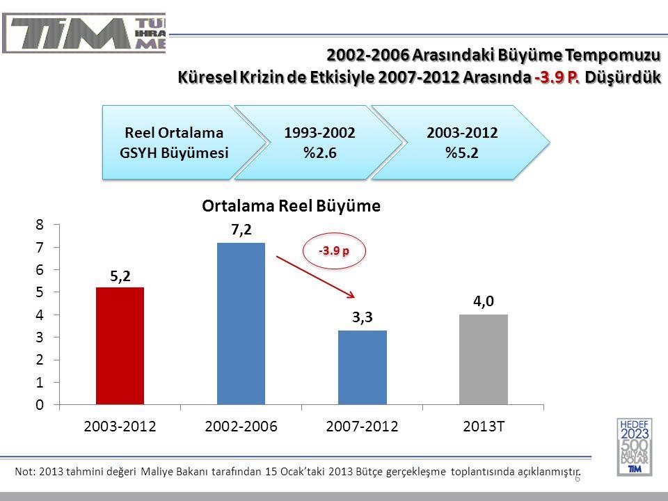2002-2006 Arasındaki Büyüme Tempomuzu Küresel Krizin de Etkisiyle 2007-2012 Arasında -3.9 P.