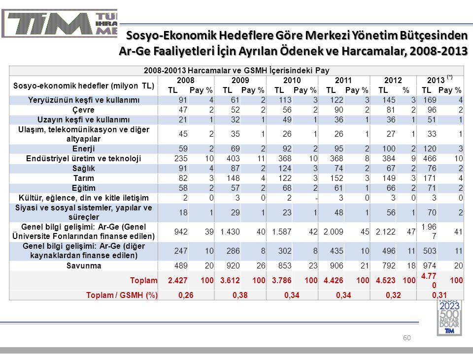 Sosyo-Ekonomik Hedeflere Göre Merkezi Yönetim Bütçesinden Ar-Ge Faaliyetleri İçin Ayrılan Ödenek ve Harcamalar, 2008-2013 60 2008-20013 Harcamalar ve GSMH İçerisindeki Pay Sosyo-ekonomik hedefler (milyon TL) 200820092010201120122013 (*) TLPay %TLPay %TLPay %TLPay %TL% Pay % Yeryüzünün keşfi ve kullanımı 91 4 61 2113 3 122 3145 3 169 4 Çevre 47 2 52 2 56 2 90 2 81 2962 Uzayın keşfi ve kullanımı 21 1 32 149 1 36 1 1511 Ulaşım, telekomünikasyon ve diğer altyapılar 45 2 35 126 1 1 27 1331 Enerji 59 2 69 292 2 95 2100 21203 Endüstriyel üretim ve teknoloji 235 10403 11 368 10368 8384 946610 Sağlık 91 4 87 2 124 3 74 267 2762 Tarım 82 3 148 4122 3 152 3 149 31714 Eğitim 58 2 57 268 261 1 66 2712 Kültür, eğlence, din ve kitle iletişim2 0 3 0 2 - 3 0 3 030 Siyasi ve sosyal sistemler, yapılar ve süreçler 18 1 29 1 23 1 48 1 56 1702 Genel bilgi gelişimi: Ar-Ge (Genel Üniversite Fonlarından finanse edilen) 942 391.430 401.587 422.009 452.122 47 1.96 7 41 Genel bilgi gelişimi: Ar-Ge (diğer kaynaklardan finanse edilen) 247 10 286 8 302 8 435 10496 1150311 Savunma 489 20 920 26 853 23 906 21792 1897420 Toplam2.427 1003.612 1003.786 1004.426 1004.523 100 4.77 0 100 Toplam / GSMH (%)0,260,380,34 0,320,31