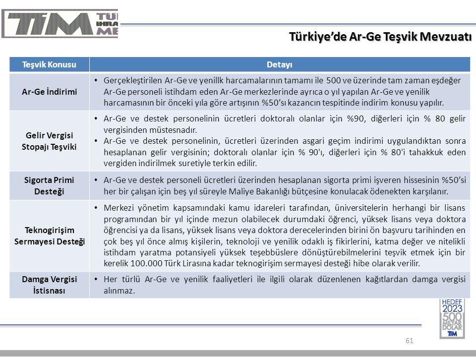 61 Türkiye'de Ar-Ge Teşvik Mevzuatı Teşvik KonusuDetayı Ar-Ge İndirimi Gerçekleştirilen Ar-Ge ve yenillk harcamalarının tamamı ile 500 ve üzerinde tam zaman eşdeğer Ar-Ge personeli istihdam eden Ar-Ge merkezlerinde ayrıca o yıl yapılan Ar-Ge ve yenilik harcamasının bir önceki yıla göre artışının %50'sı kazancın tespitinde indirim konusu yapılır.