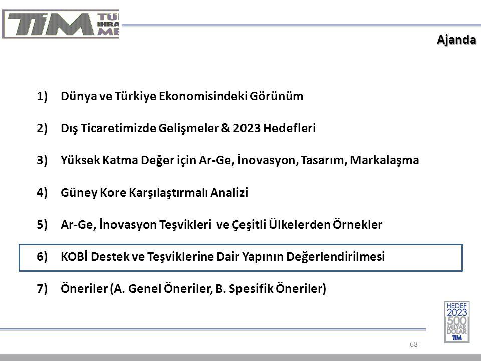Ajanda 68 1)Dünya ve Türkiye Ekonomisindeki Görünüm 2)Dış Ticaretimizde Gelişmeler & 2023 Hedefleri 3)Yüksek Katma Değer için Ar-Ge, İnovasyon, Tasarım, Markalaşma 4)Güney Kore Karşılaştırmalı Analizi 5)Ar-Ge, İnovasyon Teşvikleri ve Çeşitli Ülkelerden Örnekler 6)KOBİ Destek ve Teşviklerine Dair Yapının Değerlendirilmesi 7)Öneriler (A.