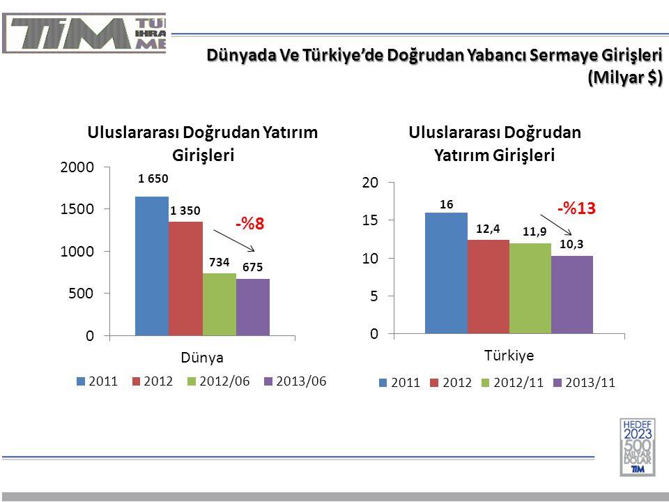 Dünyada Ve Türkiye'de Doğrudan Yabancı Sermaye Girişleri (Milyar $)