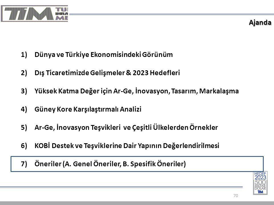 Ajanda 70 1)Dünya ve Türkiye Ekonomisindeki Görünüm 2)Dış Ticaretimizde Gelişmeler & 2023 Hedefleri 3)Yüksek Katma Değer için Ar-Ge, İnovasyon, Tasarım, Markalaşma 4)Güney Kore Karşılaştırmalı Analizi 5)Ar-Ge, İnovasyon Teşvikleri ve Çeşitli Ülkelerden Örnekler 6)KOBİ Destek ve Teşviklerine Dair Yapının Değerlendirilmesi 7)Öneriler (A.
