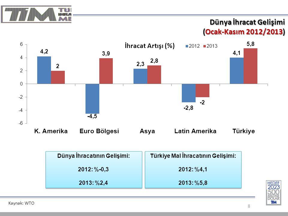 8 Dünya İhracat Gelişimi (Ocak-Kasım 2012/2013) Kaynak: WTO Dünya İhracatının Gelişimi: 2012: %-0,3 2013: %2,4 Dünya İhracatının Gelişimi: 2012: %-0,3 2013: %2,4 Türkiye Mal İhracatının Gelişimi: 2012: %4,1 2013: %5,8 Türkiye Mal İhracatının Gelişimi: 2012: %4,1 2013: %5,8