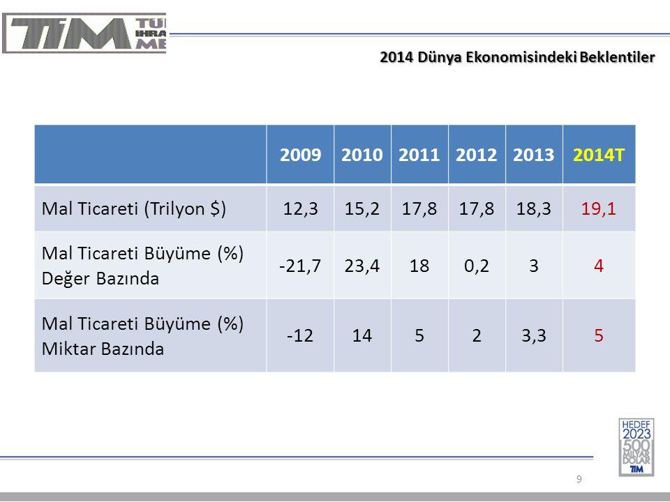 9 2014 Dünya Ekonomisindeki Beklentiler 200920102011201220132014T Mal Ticareti (Trilyon $)12,315,217,8 18,319,1 Mal Ticareti Büyüme (%) Değer Bazında -21,723,4180,234 Mal Ticareti Büyüme (%) Miktar Bazında -1214523,35