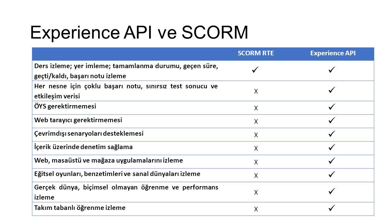 Experience API ve SCORM SCORM RTEExperience API Ders izleme; yer imleme; tamamlanma durumu, geçen süre, geçti/kaldı, başarı notu izleme Her nesne için çoklu başarı notu, sınırsız test sonucu ve etkileşim verisi X ÖYS gerektirmemesi X Web tarayıcı gerektirmemesi X Çevrimdışı senaryoları desteklemesi X İçerik üzerinde denetim sağlama X Web, masaüstü ve mağaza uygulamalarını izleme X Eğitsel oyunları, benzetimleri ve sanal dünyaları izleme X Gerçek dünya, biçimsel olmayan öğrenme ve performans izleme X Takım tabanlı öğrenme izleme X