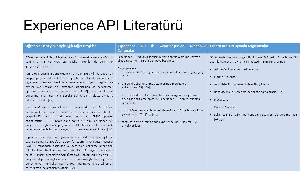 Experience API Literatürü Öğrenme Deneyimleriyle İlgili Diğer ProjelerExperience API ile Gerçekleştirilen Akademik Çalışmalar Experience API Uyumlu Uygulamalar Öğrenme deneyimlerini izlemek ve çözümlemek amacıyla ADL'nin yanı sıra IMS ve AICC gibi başka kurumlar da çalışmalar gerçekleştirmektedir.