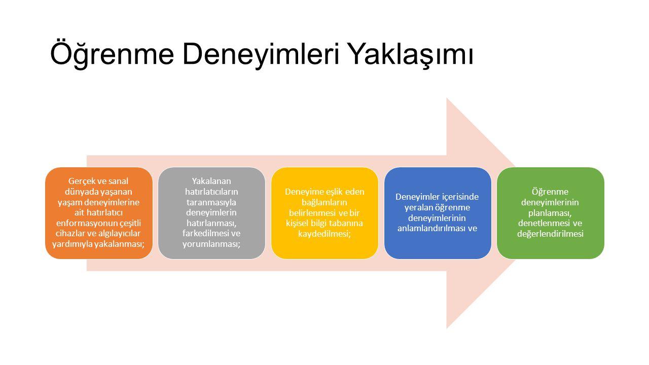 Önceki çalışmalar – Deneyimlerin yakalanması Şubat 2013-Ağustos 2014 BAP Projesi – «Yaşam Boyu Öğrenme Deneyimlerinin Yönetimi Amacıyla Bir Dijital Yaşam Günlüğü Sisteminin Geliştirilmesi ve Uygulanması»