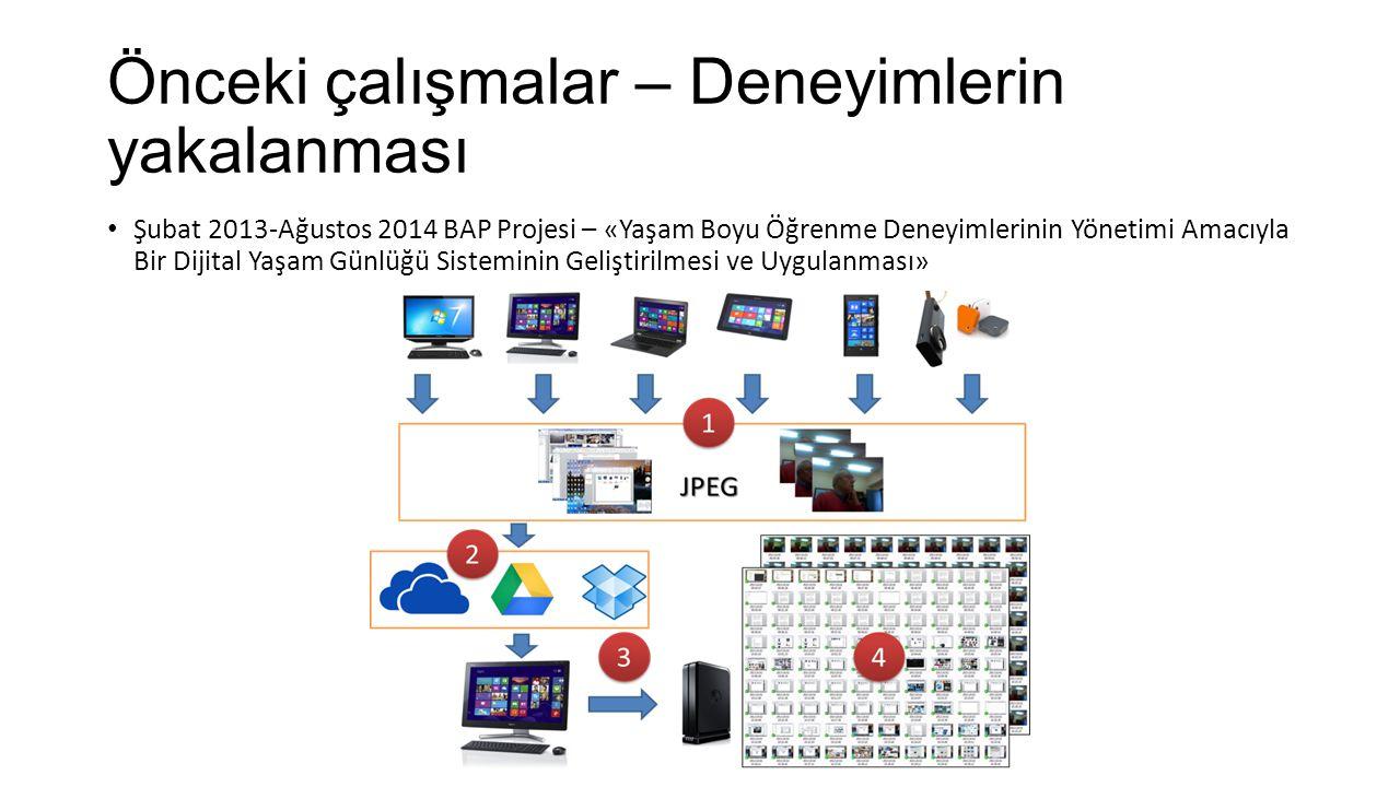 Öneriler Çift giriş Bu uygulamada AllMyListLE yazılımında bir deneyime yorum girilirken, LRS için ayrı veri girişi yapılmaktadır.