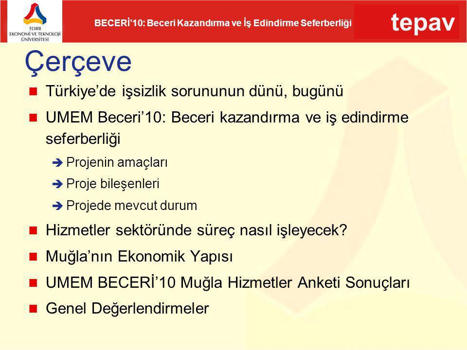 tepav BECERİ'10: Beceri Kazandırma ve İş Edindirme Seferberliği Muğla'da hem işgücünün hem de işsizlerin eğitim düzeyi Türkiye genelinden düşük Kaynak: HİA (2011), TÜİK ve TEPAV Hesaplamaları